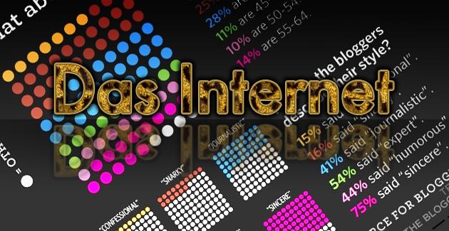 Das Internet in Zahlen