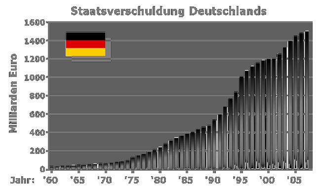 Das Wachstum der Staatsverschuldung Deutschlands von 1960 - 2005