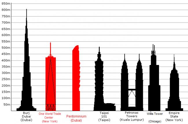 Die weltweit höchsten Gebäude 2010