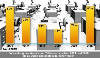 Statistik zum Mangel an ITfachkräften