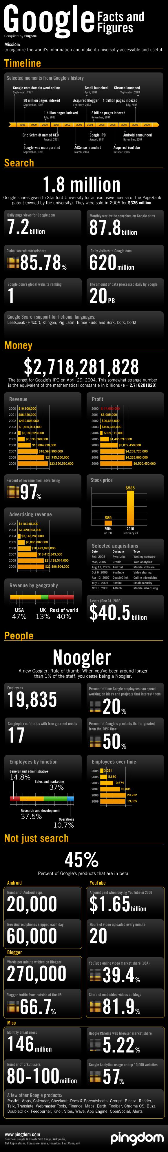 Google: Daten und Fakten