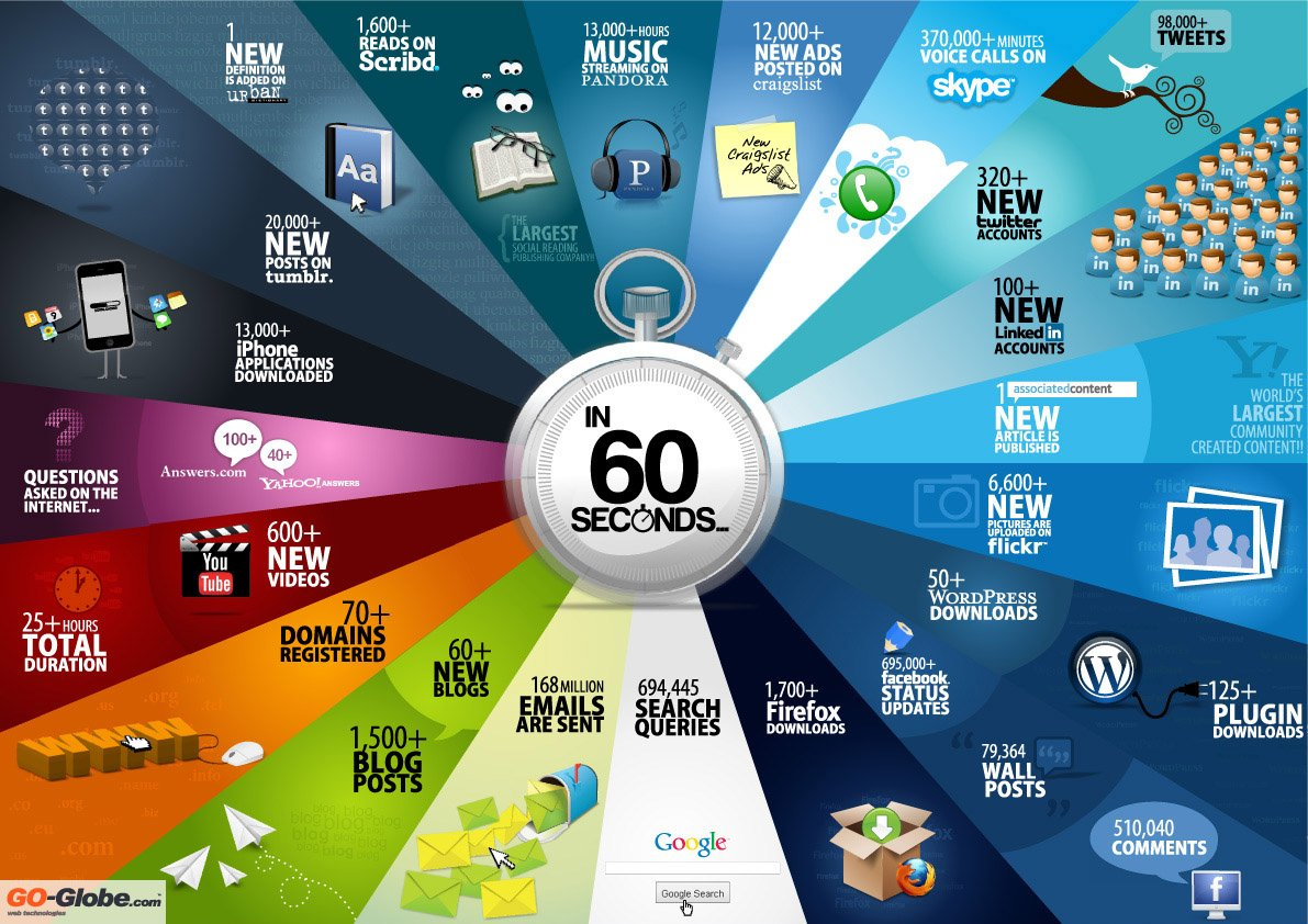 go-globe.com: in 60 seconds ...