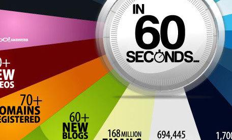 Infografik: 60-Sekunden-Quickie – was im Web so alles passiert …