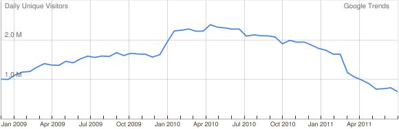 Google Trends Websitesuche: meinvz.net